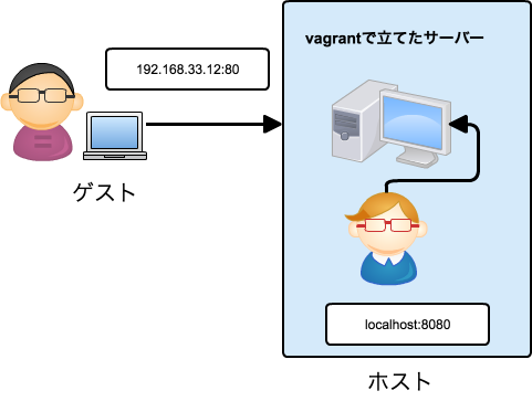 vagrant_network