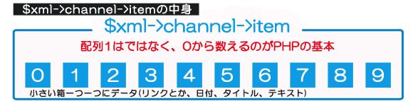 $xml->channel->itemの中身