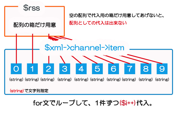 RSSの配列代入イメージ