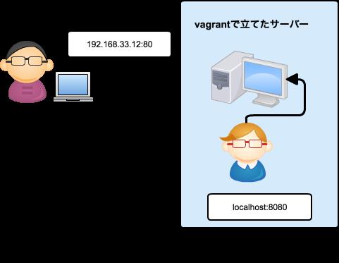 vagrant_network